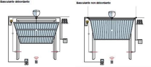 Porte de garage basculante debordante ou non debordante - Porte de garage non debordante ...